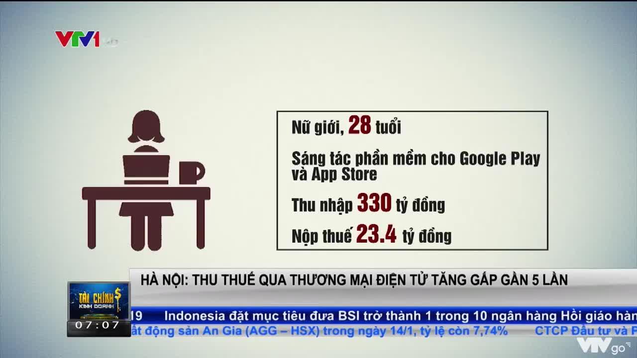 Hà Nội: Thu thuế qua thương mại điện tử tăng gấp gần 5 lần | Tài chính kinh doanh